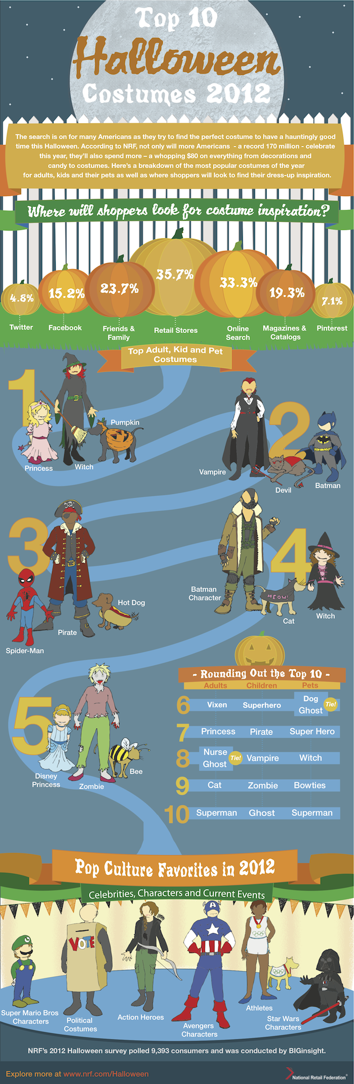 Top Halloween costumes for adults, kids and pets in 2012  Infographic